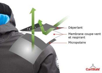 Tissu Softshell membrane 3 couches déperlant respirant coupe-vent