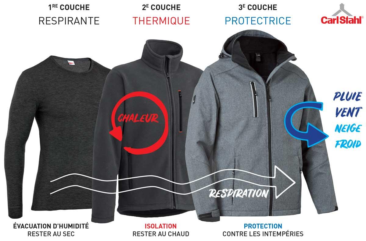 3 couches de vêtements pour une meilleure protection par temps froid